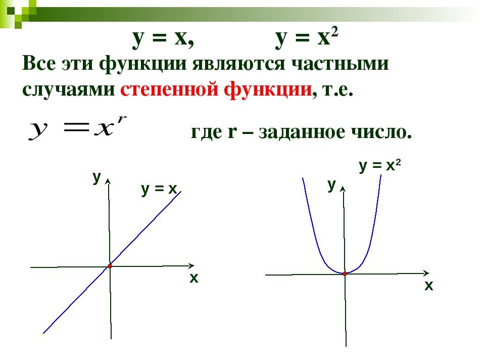 Все эти функции являются частными случаями степенной функции, т.е. где r – за...