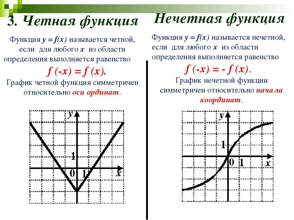 3. Четная функция Нечетная функция Функция y = f(x) называется четной, если д...