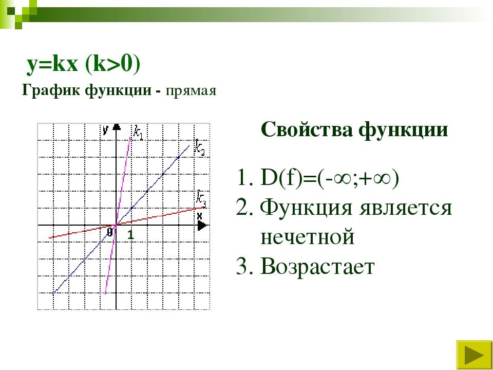 y=kx (k>0) Свойства функции D(f)=(-;+) Функция является нечетной Возрастает...