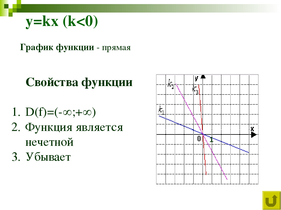 y=kx (k
