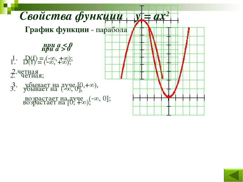 при а < 0 D(f) = (-∞, +∞); четная убывает на луче [0,+∞), возрастает на луче...