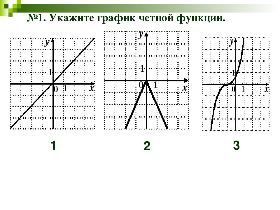 №1. Укажите график четной функции. 1 2 3