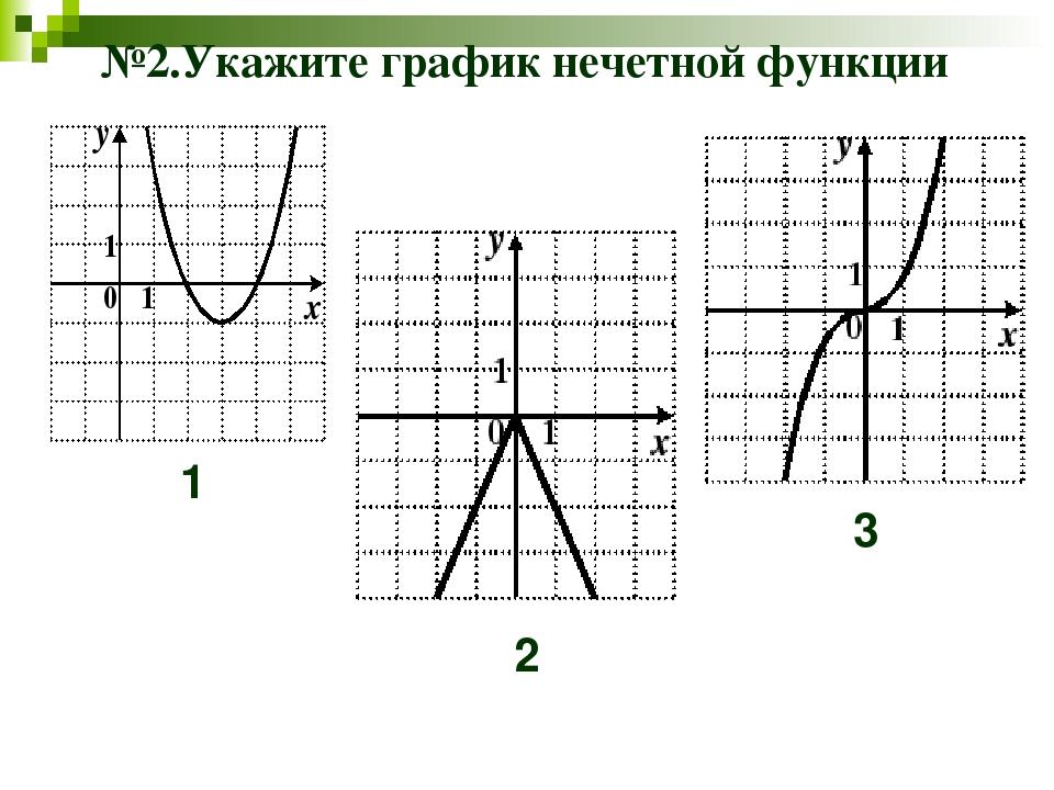 №2.Укажите график нечетной функции 1 2 3