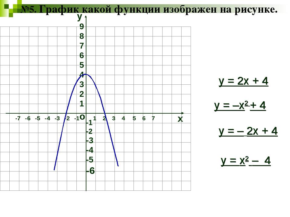 №5. График какой функции изображен на рисунке. о х 1 2 3 4 5 6 7 -7 -6 -5 -4...