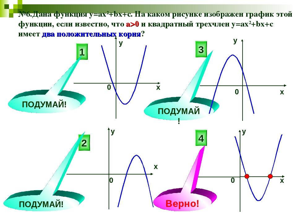 №6.Дана функция у=ах2+bx+c. На каком рисунке изображен график этой функции, е...