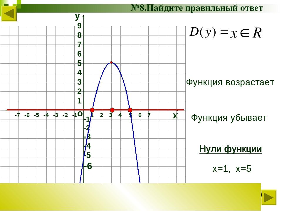 о х 1 2 3 4 5 6 7 -7 -6 -5 -4 -3 -2 -1 №8.Найдите правильный ответ Функция во...