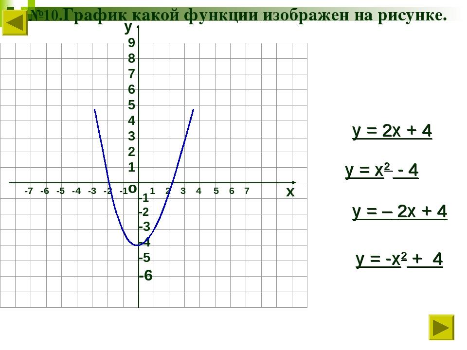 №10.График какой функции изображен на рисунке. о х 1 2 3 4 5 6 7 -7 -6 -5 -4...