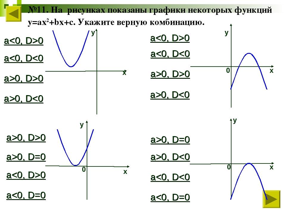 х у у х у 0 х 0 0 у х №11. На рисунках показаны графики некоторых функций у=a...