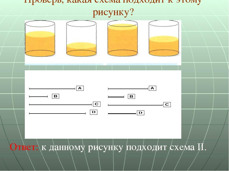 Проверь, какая схема подходит к этому рисунку? Ответ: к данному рисунку подхо...