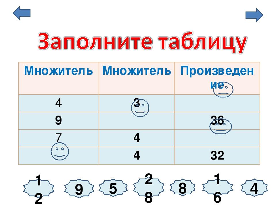 9 12 5 4 16 28 8 Множитель Множитель Произведение 4 3 9 36 7 4 4 32