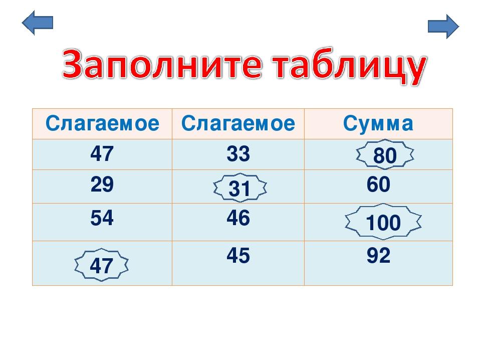47 80 31 100 Слагаемое Слагаемое Сумма 47 33 29 60 54 46 45 92