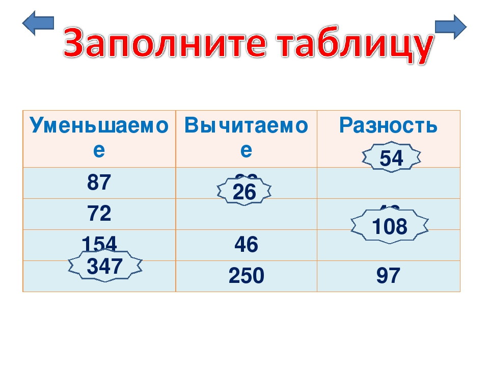 347 54 26 108 Уменьшаемое Вычитаемое Разность 87 33 72 46 154 46 250 97