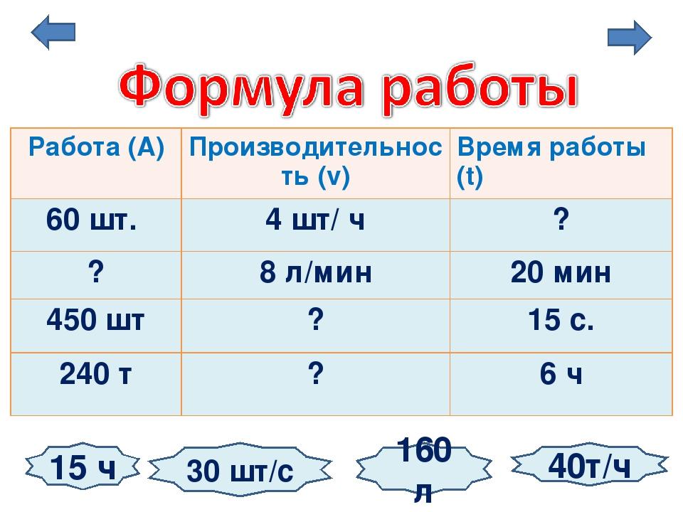 15 ч 30 шт/с 40т/ч 160 л Работа (А) Производительность (v) Время работы (t) 6...