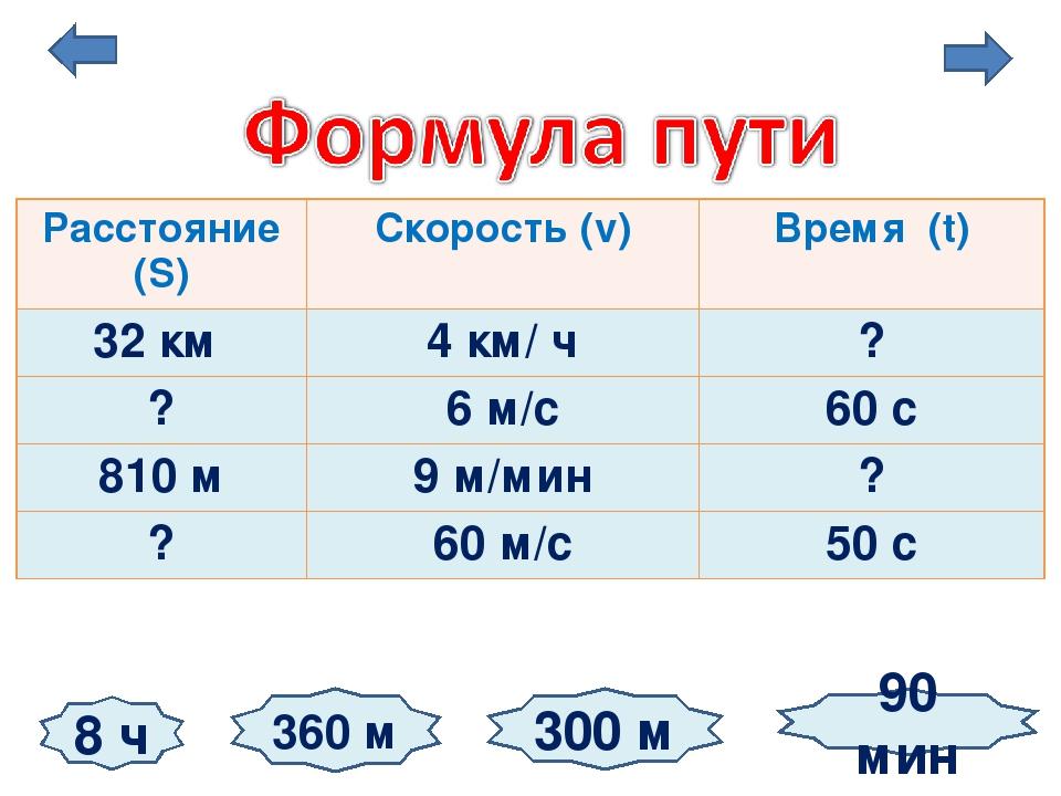 8 ч 360 м 90 мин 300 м Расстояние (S) Скорость (v) Время (t) 32 км 4 км/ ч ?...