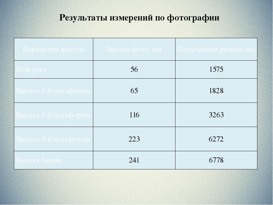 Результаты измерений по фотографии Параметры высоты Высота фото,мм Полученный...