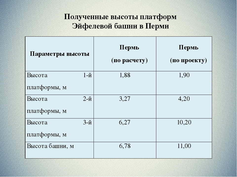 Полученные высоты платформ Эйфелевой башни в Перми Параметры высоты Пермь (по...