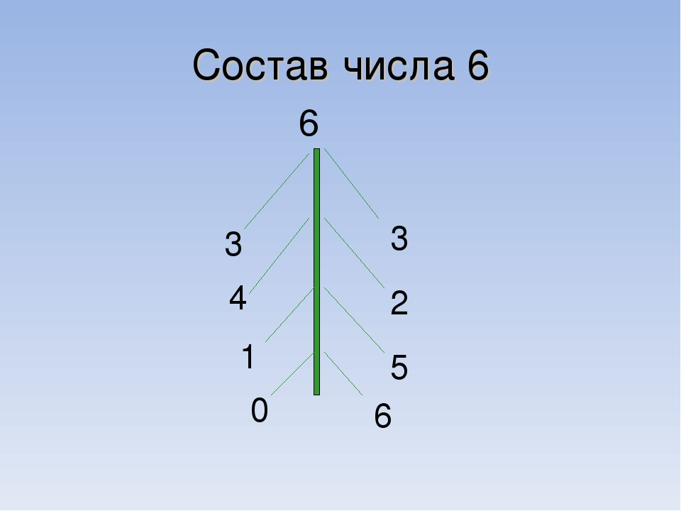 Состав числа 6 6 3 3 2 4 5 1 6 0