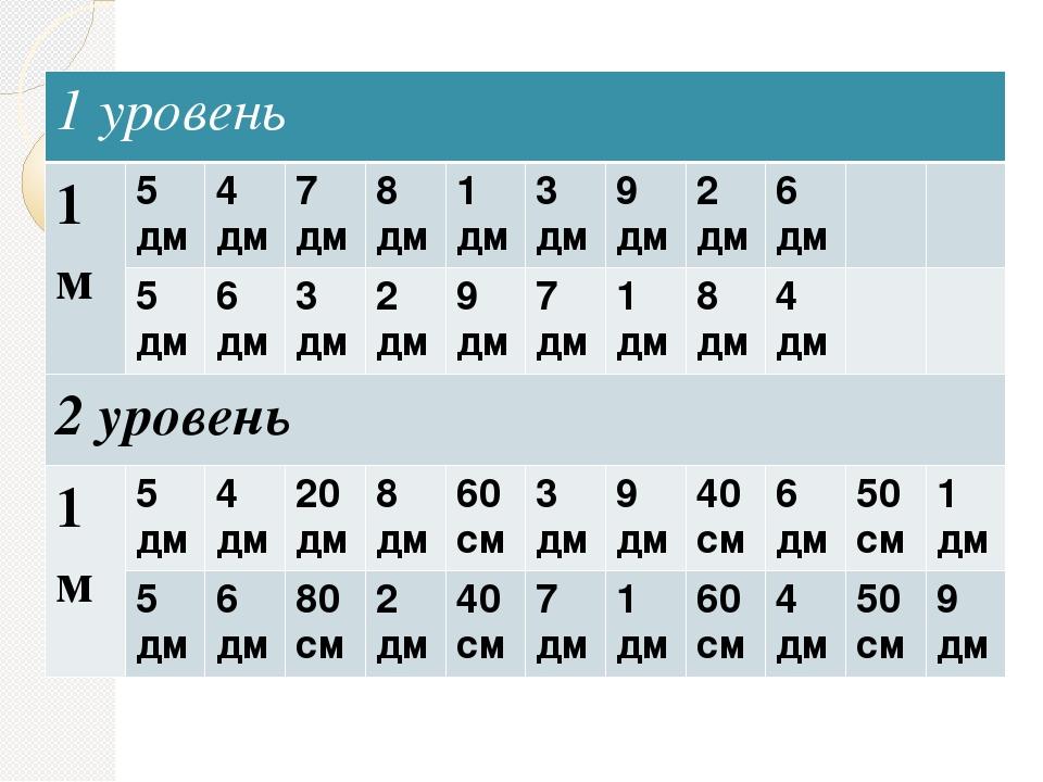 1 уровень 1 м 5 дм 4 дм 7 дм 8 дм 1 дм 3 дм 9 дм 2 дм 6 дм 5 дм 6 дм 3 дм 2 д...
