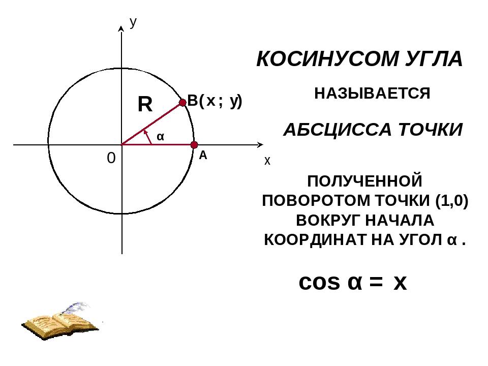 КОСИНУСОМ УГЛА НАЗЫВАЕТСЯ АБСЦИССА ТОЧКИ ПОЛУЧЕННОЙ ПОВОРОТОМ ТОЧКИ (1,0) ВОК...