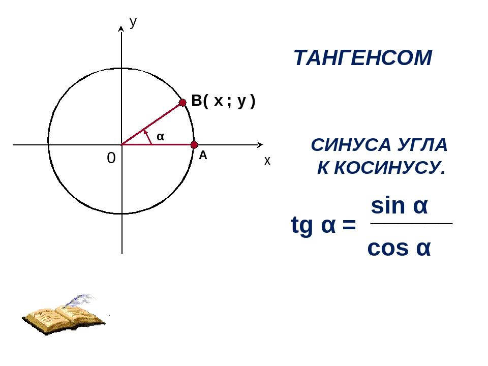 ТАНГЕНСОМ УГЛА α НАЗЫВАЕТСЯ ОТНОШЕНИЕ tg α = соs α sin α ______ у х 0 А В( ;...