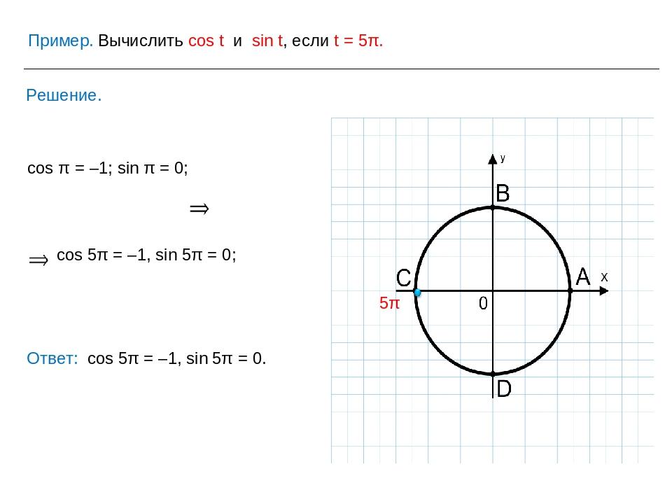 Пример. Вычислить cos t и sin t, если t = 5π. Решение. Ответ: cos 5π = –1, si...