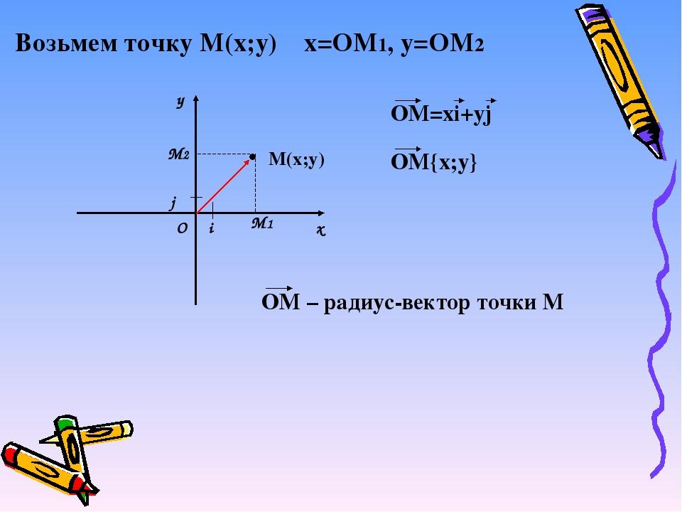у х i j М(х;у) О Возьмем точку М(х;у) х=ОМ1, у=ОМ2 М1 М2