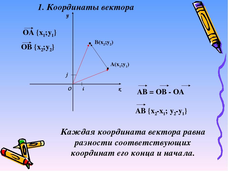 х у i j О А(х1;у1) В(х2;у2) 1. Координаты вектора Каждая координата вектора р...