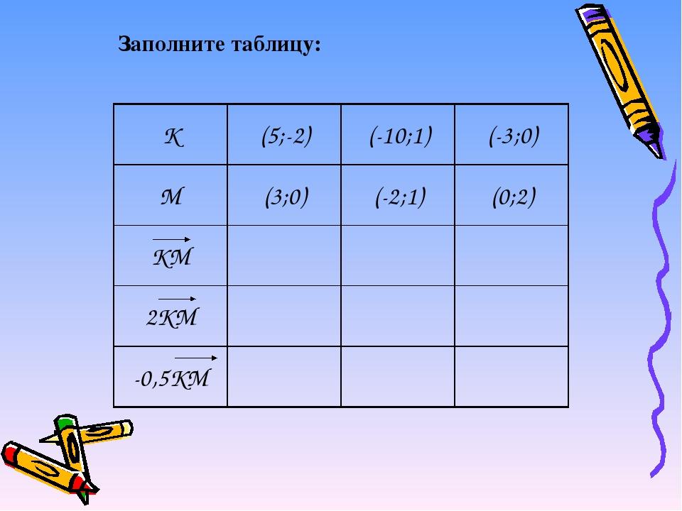 Заполните таблицу: K (5;-2) (-10;1) (-3;0) M (3;0) (-2;1) (0;2) KM 2KM -0,5KM
