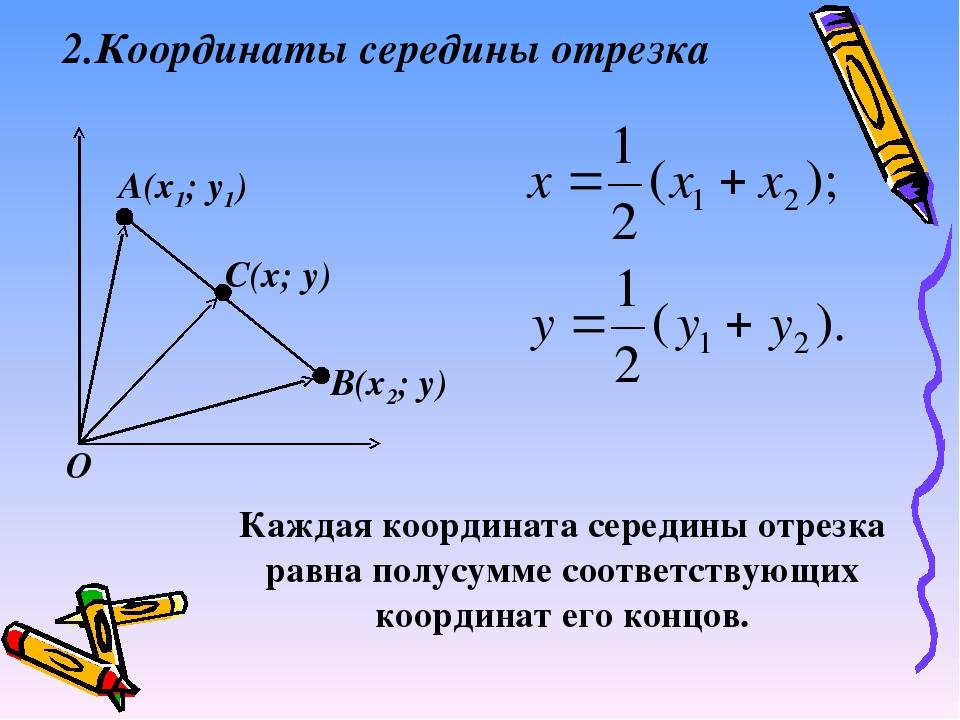 2.Координаты середины отрезка А(х1; y1) B(х2; y) C(х; y) O Каждая координата...
