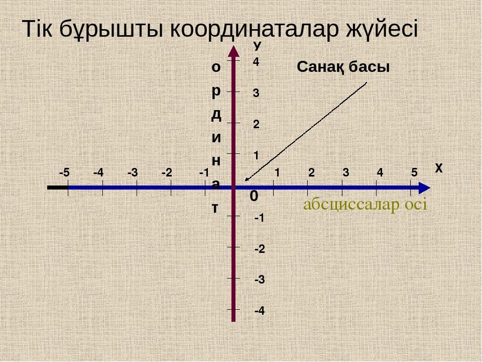 абсциссалар осі о р д и н а т 0 Санақ басы Тік бұрышты координаталар жүйесі Х У