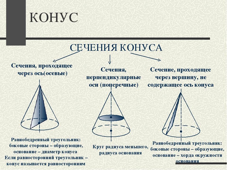 КОНУС СЕЧЕНИЯ КОНУСА Сечения, проходящее через ось(осевые) Сечения, перпендик...