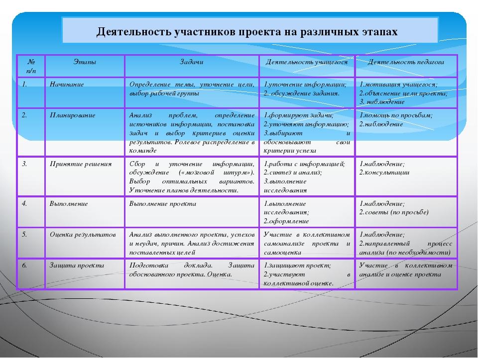 Деятельность участников проекта на различных этапах № п/п Этапы Задачи Деятел...