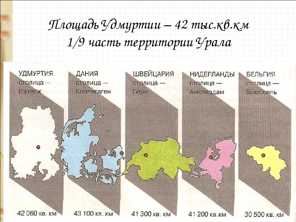 Площадь Удмуртии – 42 тыс.кв.км 1/9 часть территории Урала