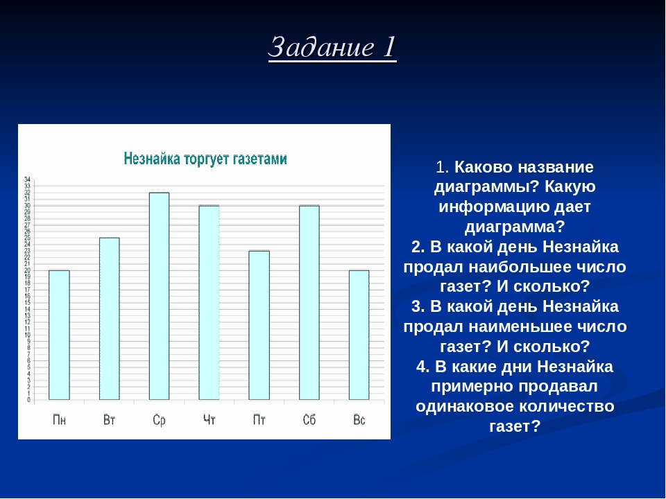 Задание 1 1. Каково название диаграммы? Какую информацию дает диаграмма? 2. В...