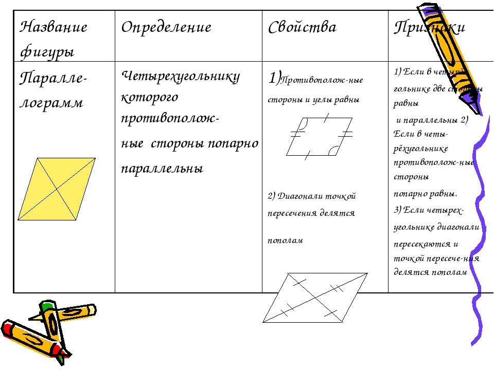 Название фигуры Определение Свойства Признаки Паралле-лограмм Четырехугольник...