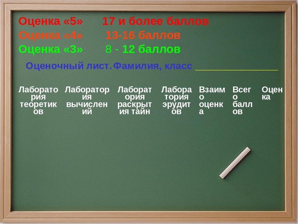 Оценочный лист. Фамилия, класс _______________ Оценка «5» 17 и более баллов О...