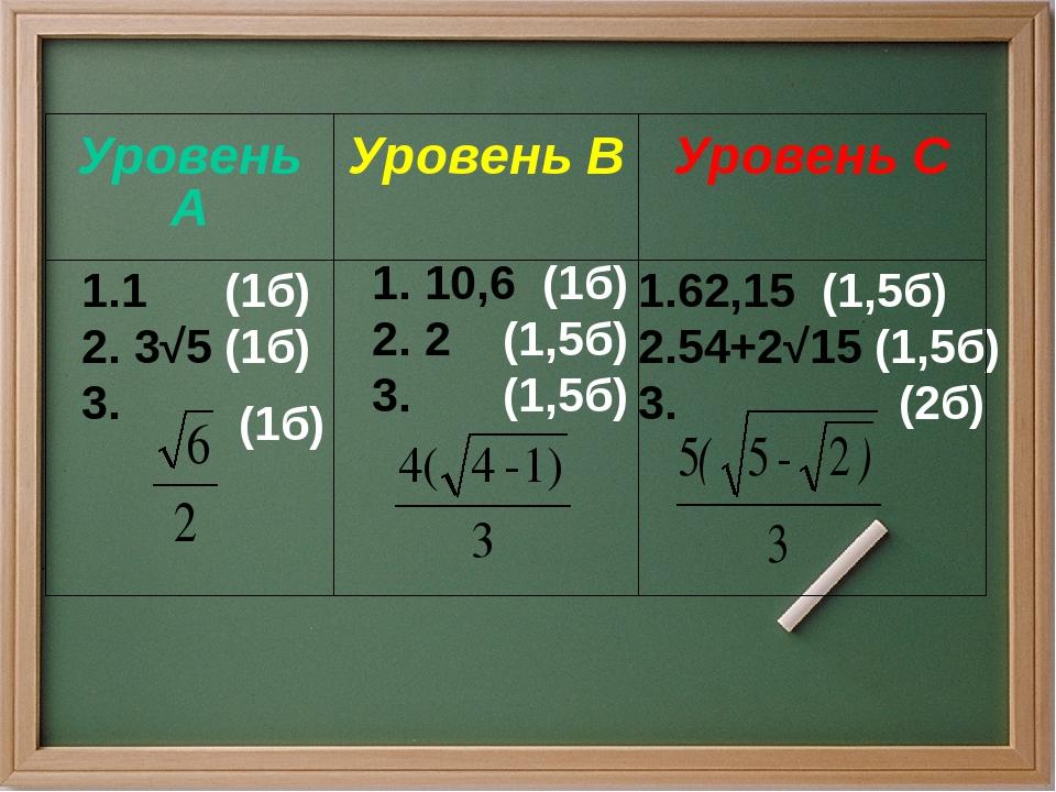 1 (1б) 2. 3√5 (1б) 3. 1. 10,6 (1б) 2. 2 (1,5б) 3. (1,5б) 1.62,15 (1,5б) 2.54+...