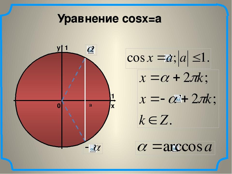 Уравнение cosx=a а x y 1 1 0