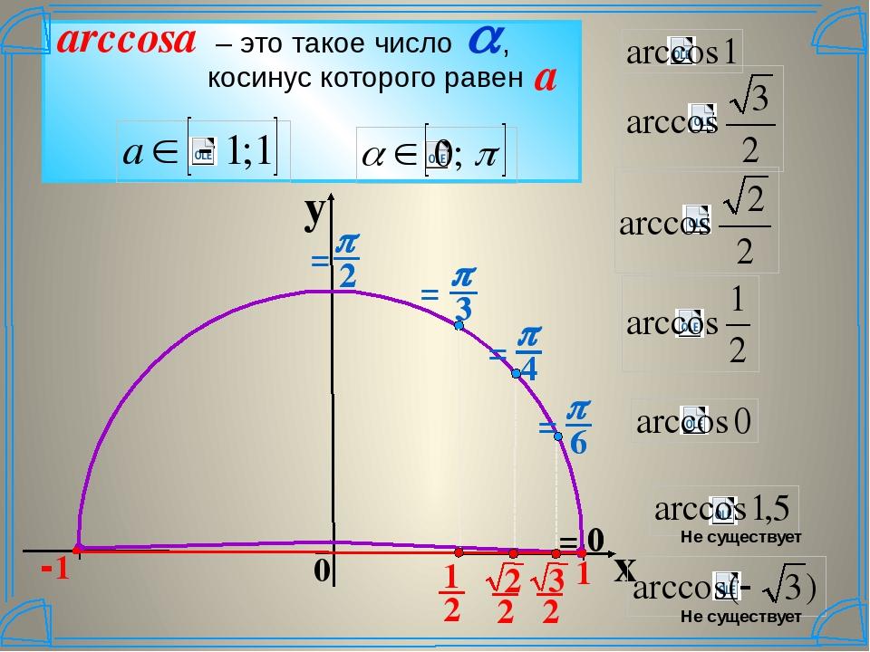 y x 0 0 = 0 Не существует Не существует a = = = = 1 -1