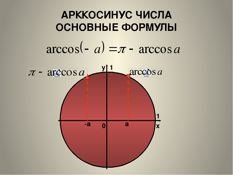 АРККОСИНУС ЧИСЛА ОСНОВНЫЕ ФОРМУЛЫ а -а x y 1 1 0