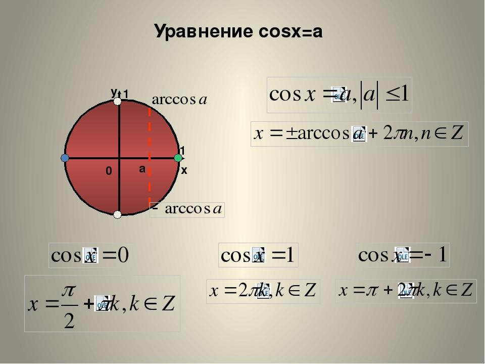 Уравнение cosx=a a x y 1 1 0