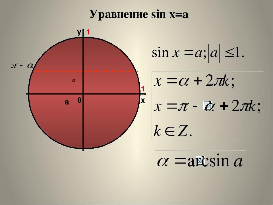 АРКСИНУС ЧИСЛА Определение. Арксинусом числа называется такое число синус кот...