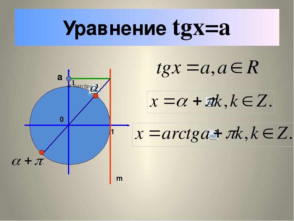 АРКТАНГЕНС ЧИСЛА Определение. Арктангенсом числа a называется такое число тан...