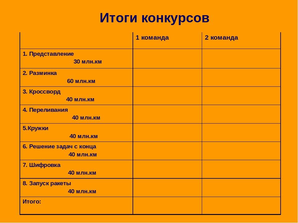 Итоги конкурсов 1 команда 2 команда 1. Представление 30 млн.км 2. Разминка 60...