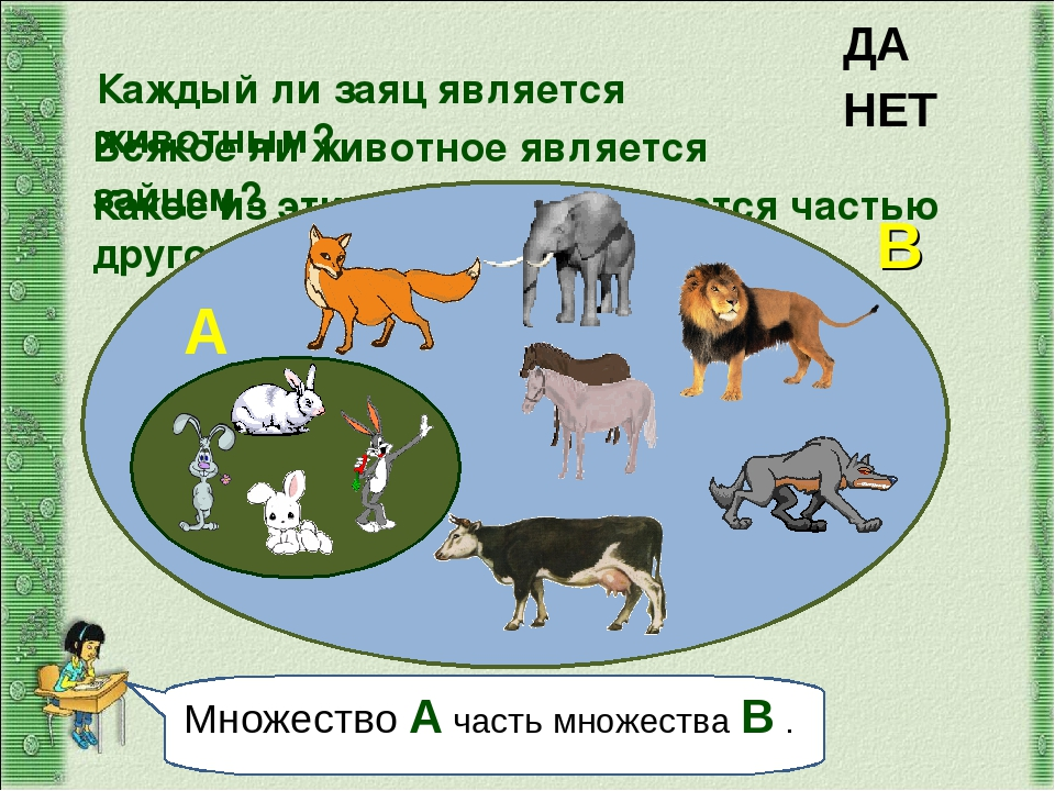 Каждый ли заяц является животным? Множество А часть множества В . ДА Всякое л...