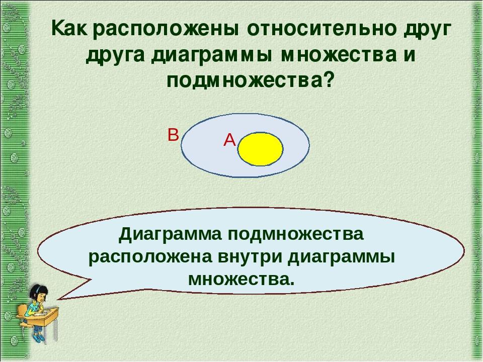 А В Как расположены относительно друг друга диаграммы множества и подмножеств...