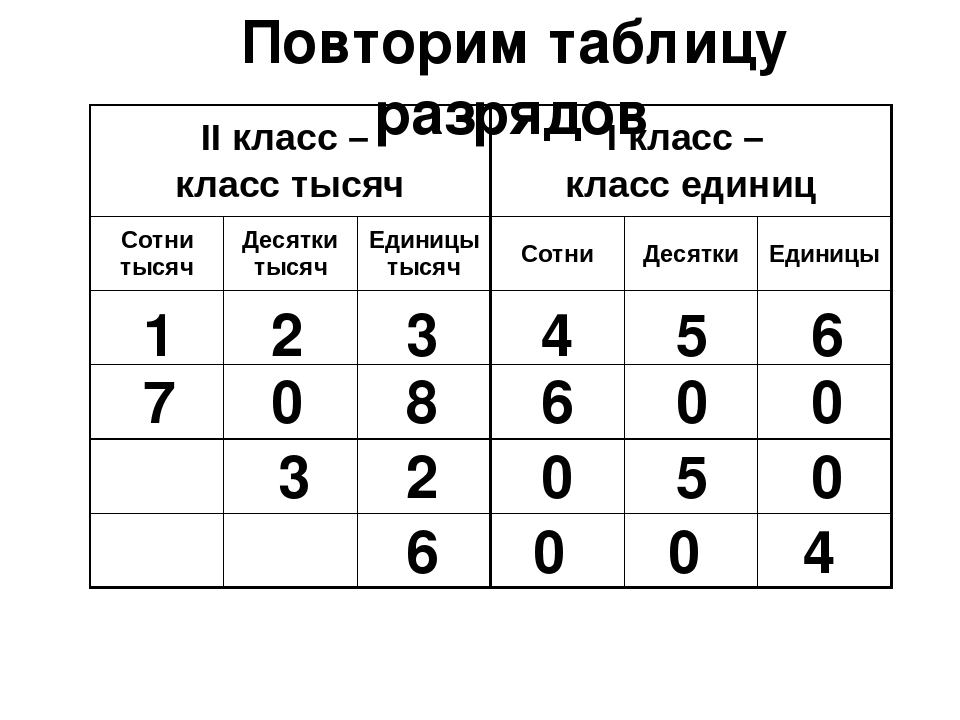Повторим таблицу разрядов 1 2 3 4 5 6 7 0 8 6 0 0 3 2 0 5 0 6 0 0 4 IIкласс –...