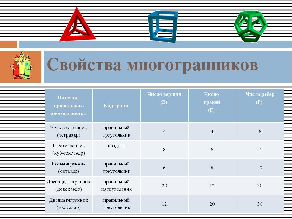 Свойства многогранников Название правильного многогранника Вид грани Число ве...