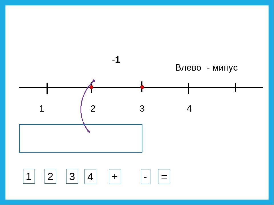 1 3 2 4 -1 Влево - минус 1 2 3 4 + - =