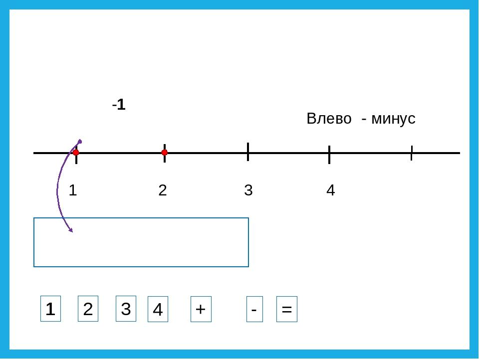 1 3 2 4 -1 Влево - минус 1 2 3 4 + - = 1
